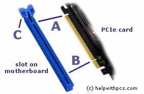 How to install a PCI card, conventional and PCI Express
